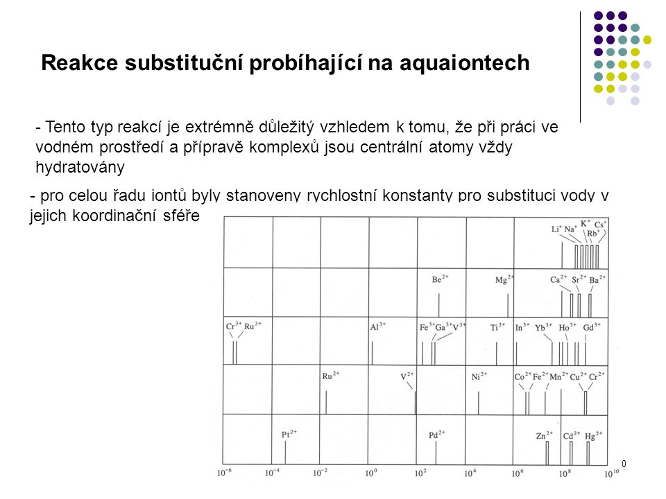 Reakce substituční probíhající na aquaiontech