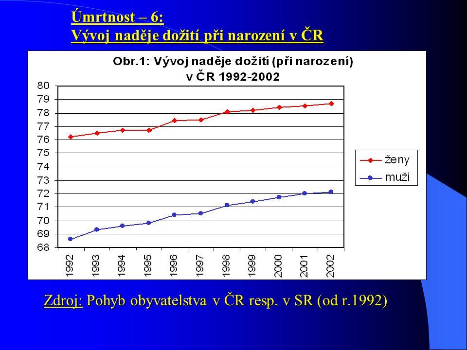 Úmrtnost – 6: Vývoj naděje dožití při narození v ČR