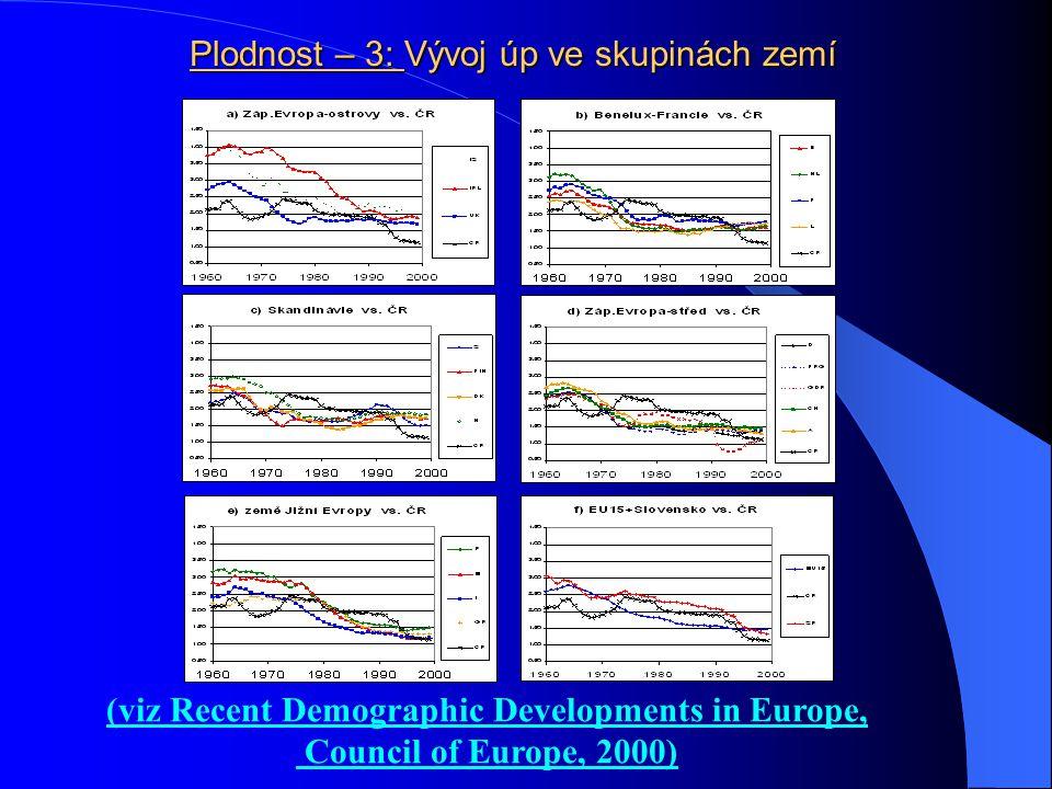 Plodnost – 3: Vývoj úp ve skupinách zemí