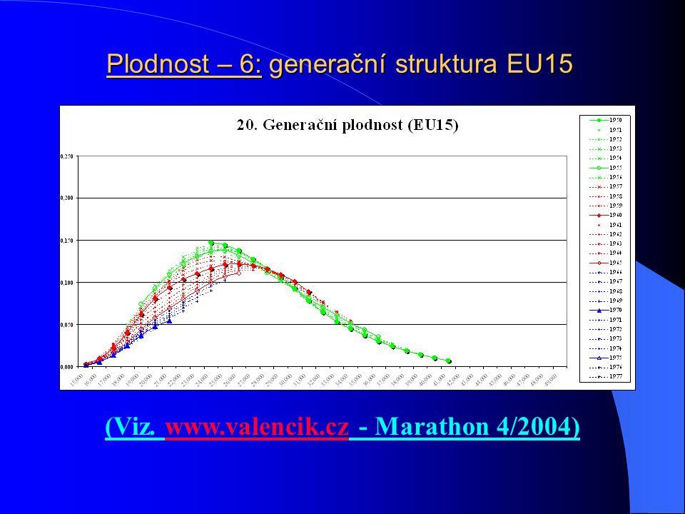 Plodnost – 6: generační struktura EU15
