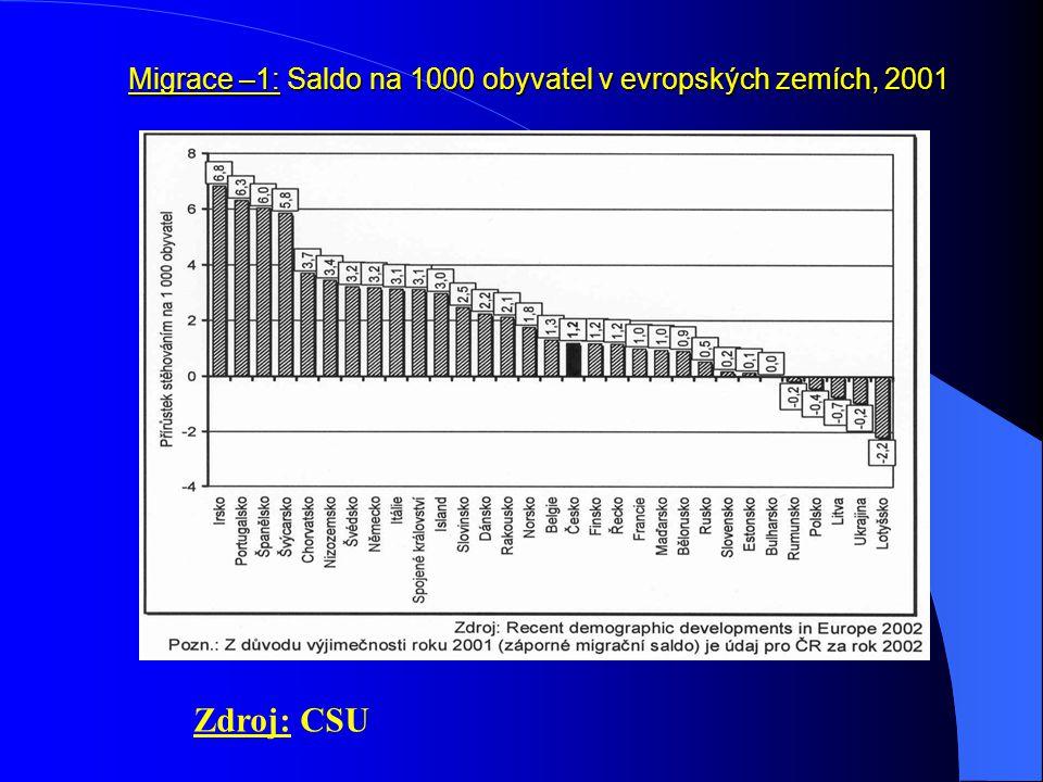 Migrace –1: Saldo na 1000 obyvatel v evropských zemích, 2001