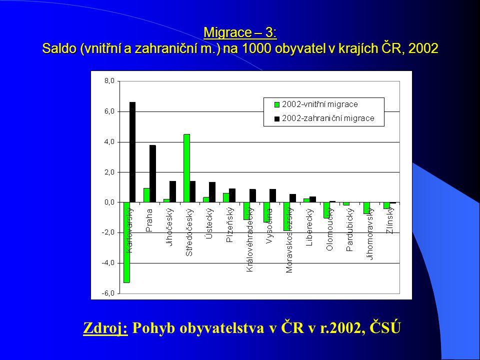 Zdroj: Pohyb obyvatelstva v ČR v r.2002, ČSÚ