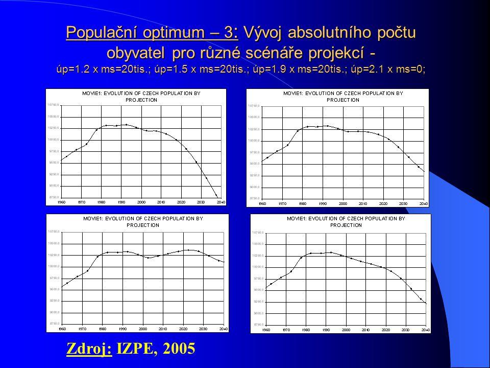 Populační optimum – 3: Vývoj absolutního počtu obyvatel pro různé scénáře projekcí - úp=1.2 x ms=20tis.; úp=1.5 x ms=20tis.; úp=1.9 x ms=20tis.; úp=2.1 x ms=0;