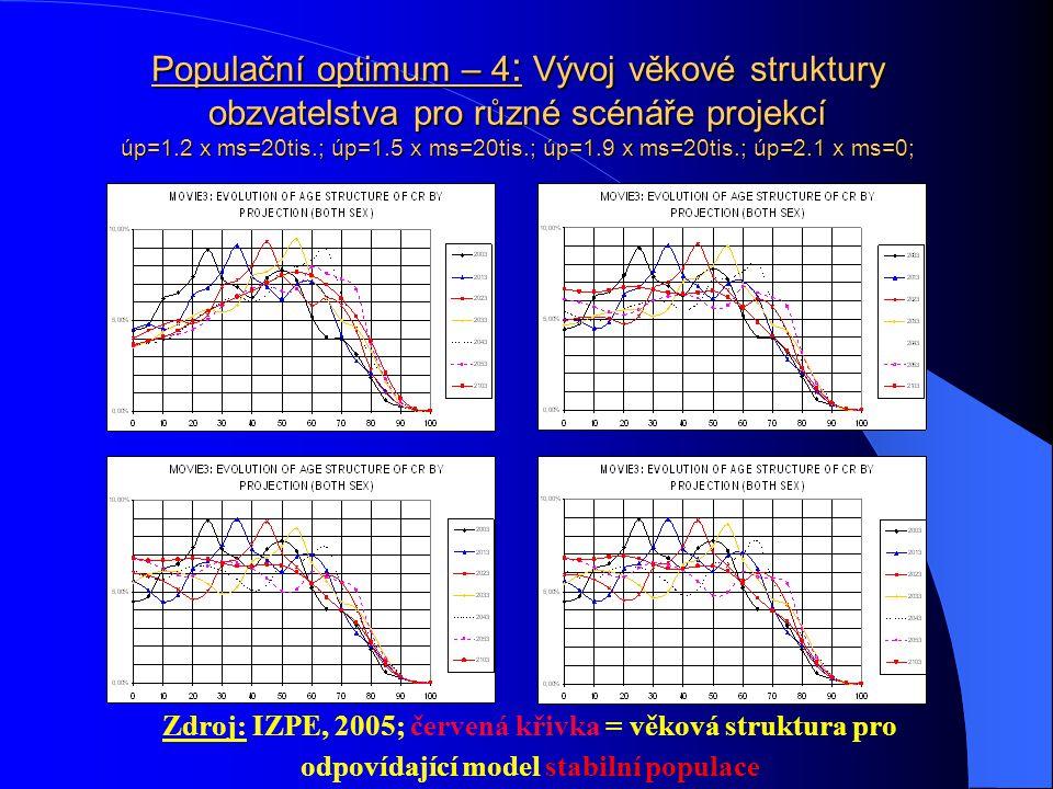 Populační optimum – 4: Vývoj věkové struktury obzvatelstva pro různé scénáře projekcí úp=1.2 x ms=20tis.; úp=1.5 x ms=20tis.; úp=1.9 x ms=20tis.; úp=2.1 x ms=0;