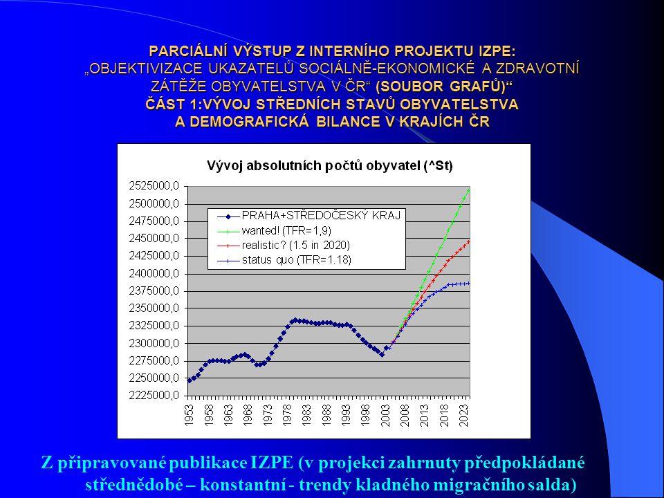 """PARCIÁLNÍ VÝSTUP Z INTERNÍHO PROJEKTU IZPE: """"OBJEKTIVIZACE UKAZATELŮ SOCIÁLNĚ-EKONOMICKÉ A ZDRAVOTNÍ ZÁTĚŽE OBYVATELSTVA V ČR (SOUBOR GRAFŮ) ČÁST 1:VÝVOJ STŘEDNÍCH STAVŮ OBYVATELSTVA A DEMOGRAFICKÁ BILANCE V KRAJÍCH ČR"""