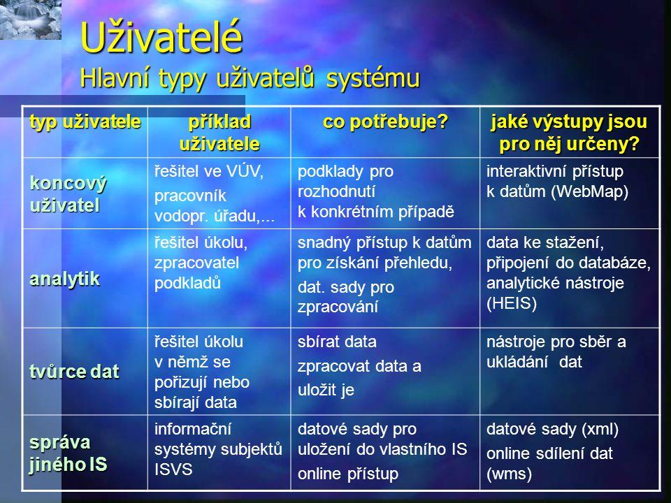 Uživatelé Hlavní typy uživatelů systému