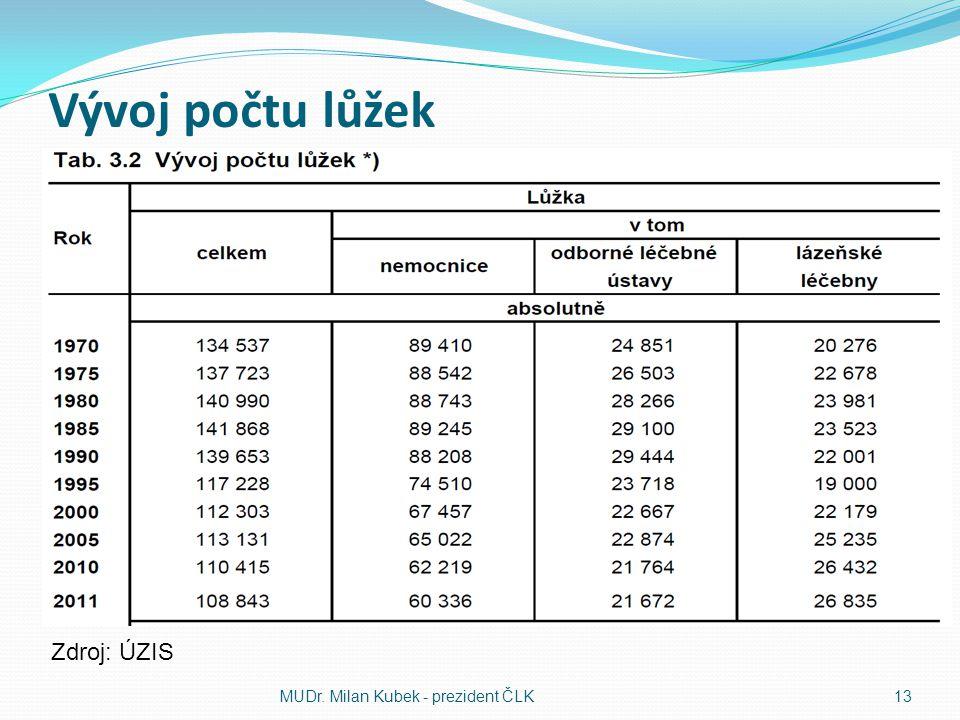 Vývoj počtu lůžek Zdroj: ÚZIS MUDr. Milan Kubek - prezident ČLK