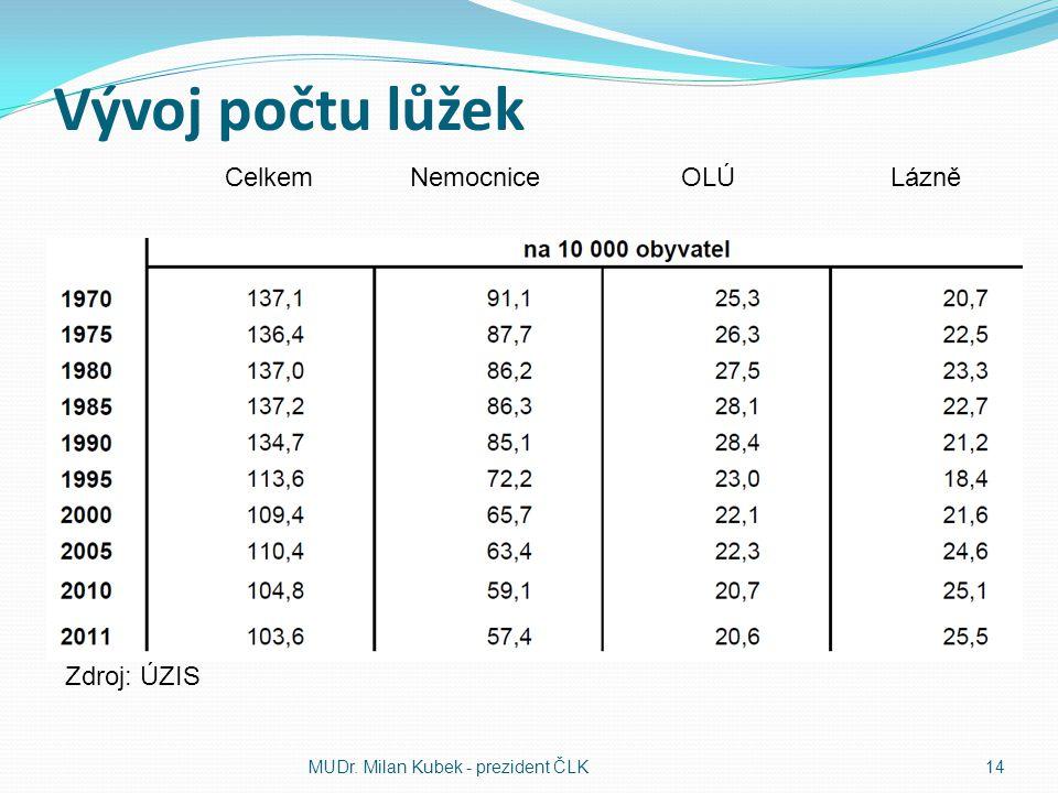 Vývoj počtu lůžek Celkem Nemocnice OLÚ Lázně Zdroj: ÚZIS