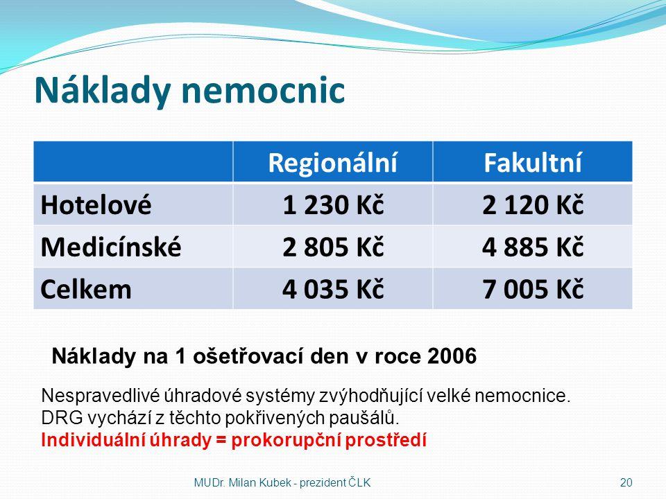 Náklady nemocnic Regionální Fakultní Hotelové 1 230 Kč 2 120 Kč