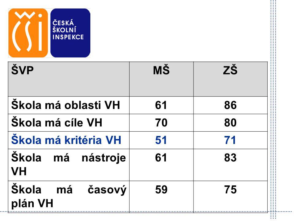 Česká školní inspekce ŠVP MŠ ZŠ Škola má oblasti VH 61 86