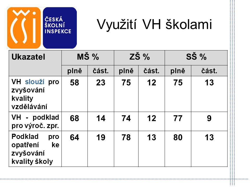 Využití VH školami Ukazatel MŠ % ZŠ % SŠ % 58 23 75 12 13 68 14 74 77