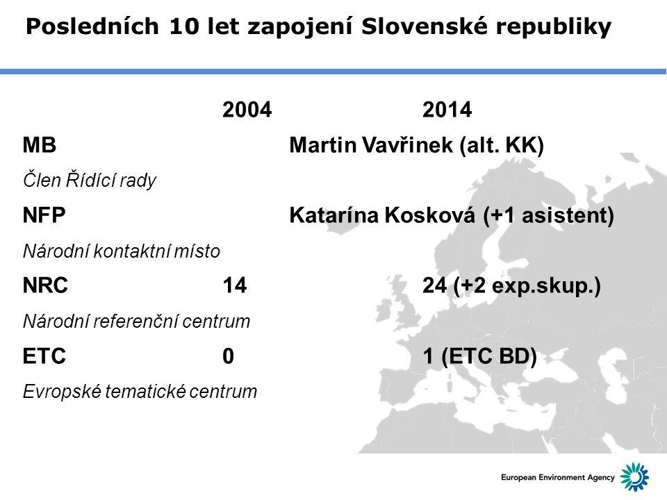 Posledních 10 let zapojení Slovenské republiky