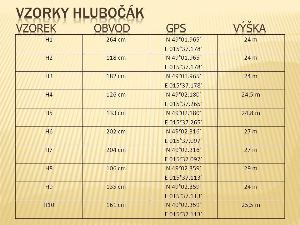 Vzorky Hlubočák vzorek obvod gps výška