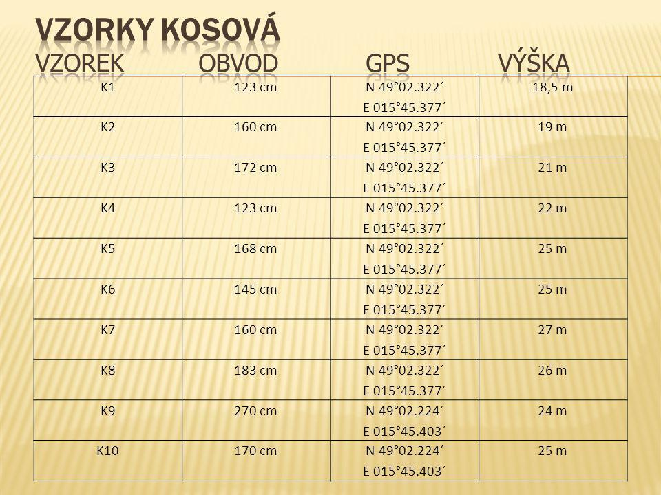 Vzorky Kosová vzorek obvod gps výška