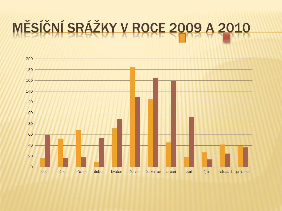 Měsíční srážky v roce 2009 a 2010