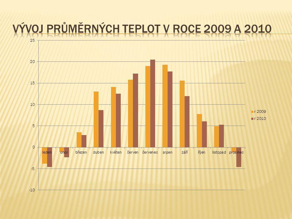Vývoj průměrných teplot v roce 2009 a 2010