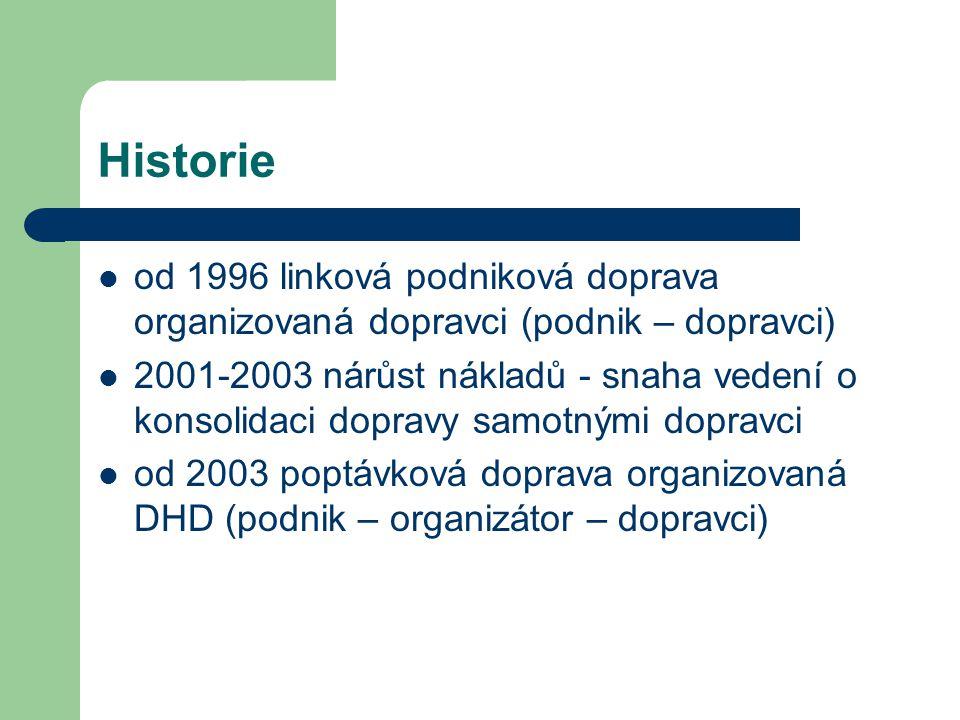 Historie od 1996 linková podniková doprava organizovaná dopravci (podnik – dopravci)