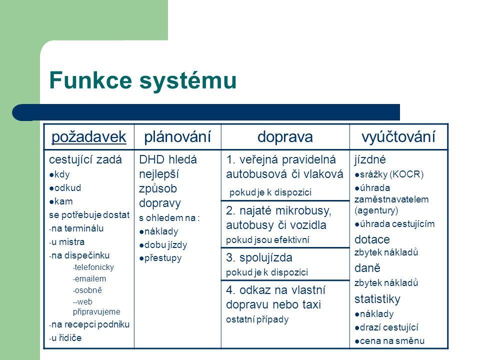 Funkce systému požadavek plánování doprava vyúčtování cestující zadá