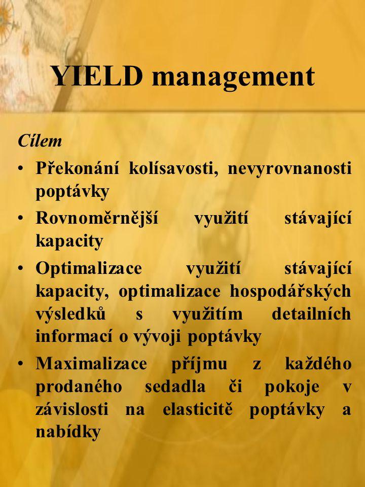 YIELD management Cílem Překonání kolísavosti, nevyrovnanosti poptávky