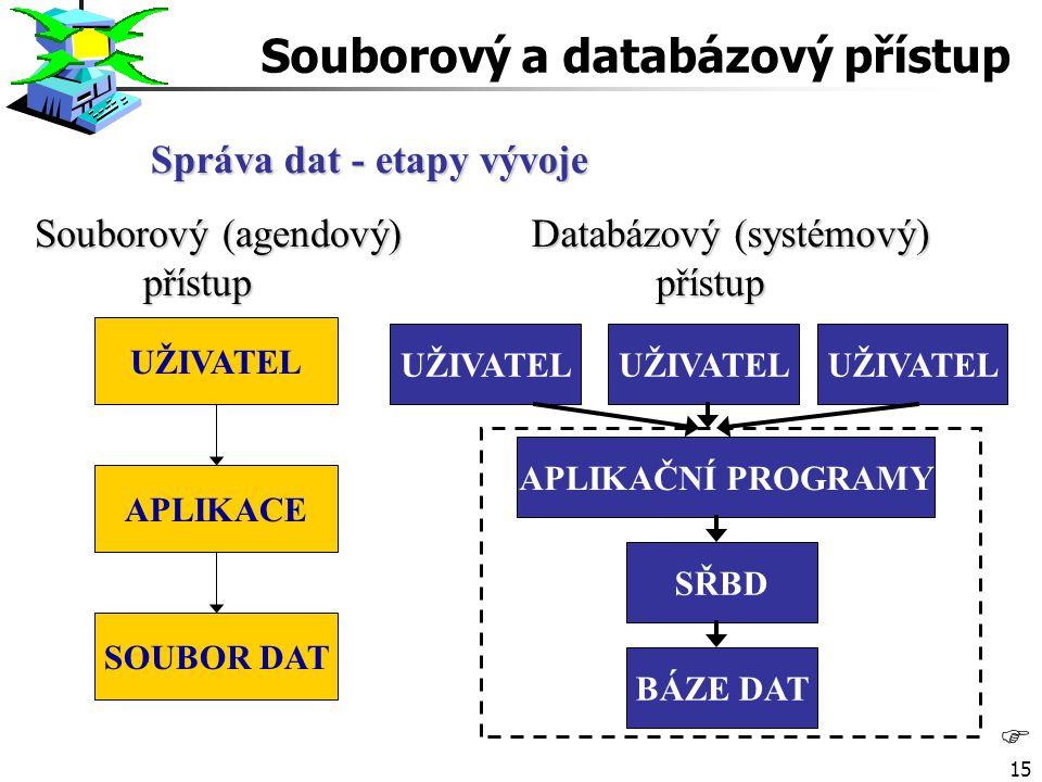 Správa dat - etapy vývoje