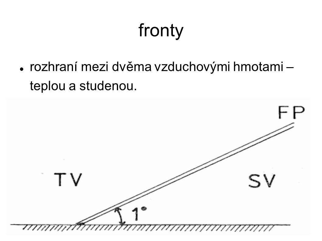 fronty rozhraní mezi dvěma vzduchovými hmotami – teplou a studenou.