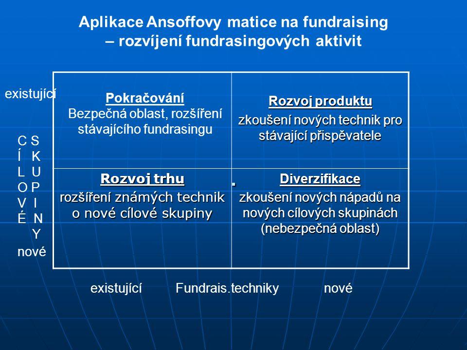 . Aplikace Ansoffovy matice na fundraising