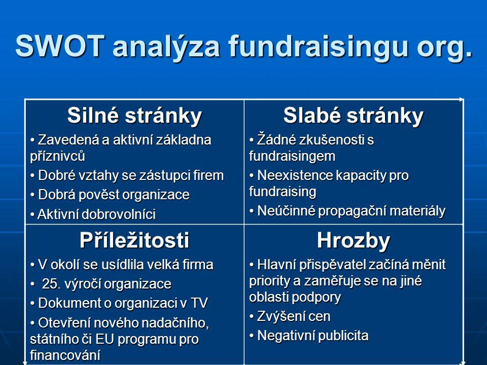 SWOT analýza fundraisingu org.
