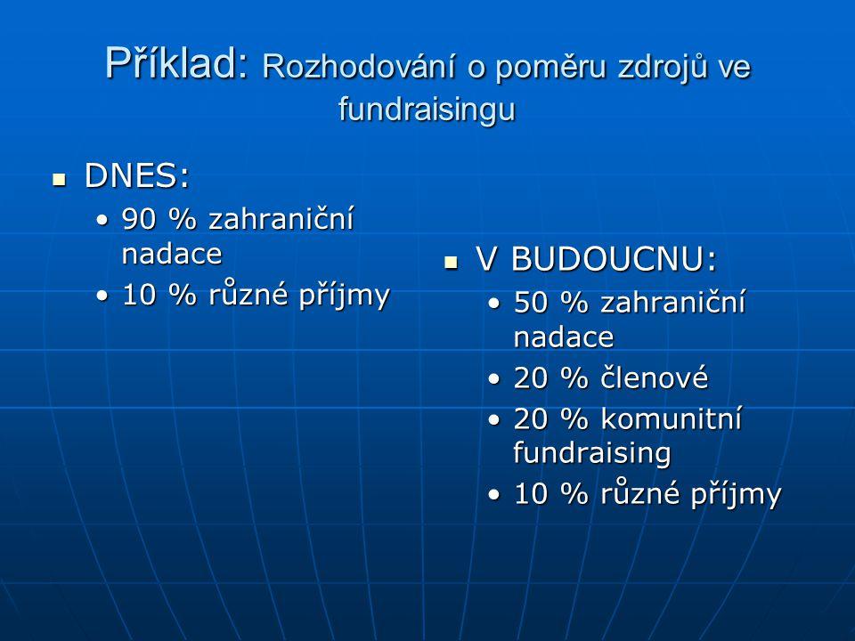 Příklad: Rozhodování o poměru zdrojů ve fundraisingu