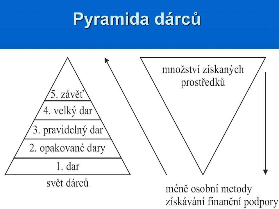 Pyramida dárců