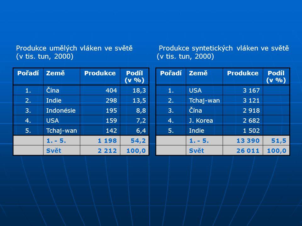 Produkce umělých vláken ve světě Produkce syntetických vláken ve světě