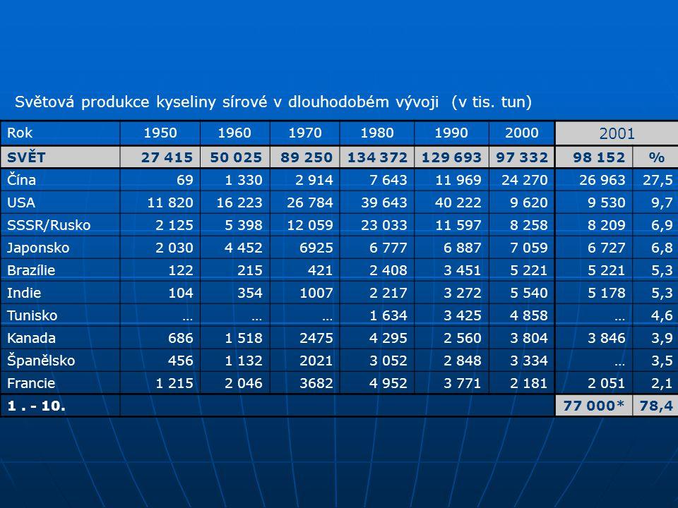 Světová produkce kyseliny sírové v dlouhodobém vývoji (v tis. tun)