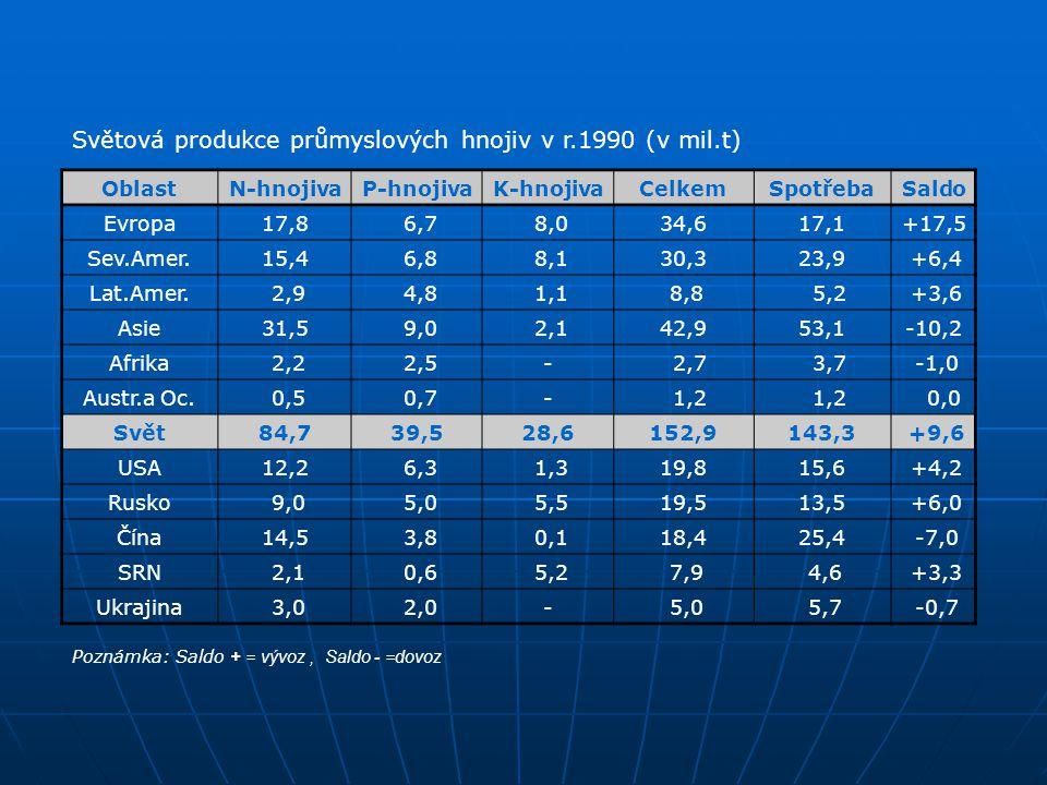 Světová produkce průmyslových hnojiv v r.1990 (v mil.t)