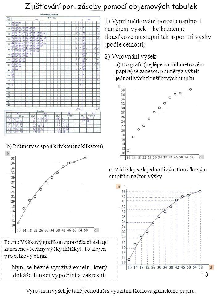 Zjišťování por. zásoby pomocí objemových tabulek