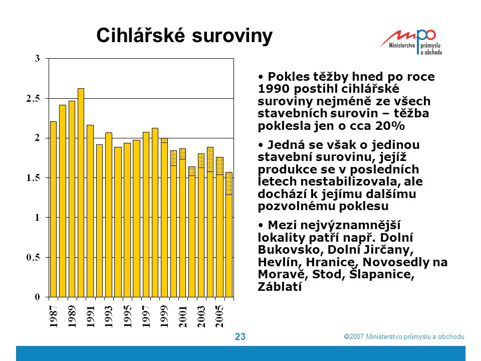 Cihlářské suroviny Pokles těžby hned po roce 1990 postihl cihlářské suroviny nejméně ze všech stavebních surovin – těžba poklesla jen o cca 20%
