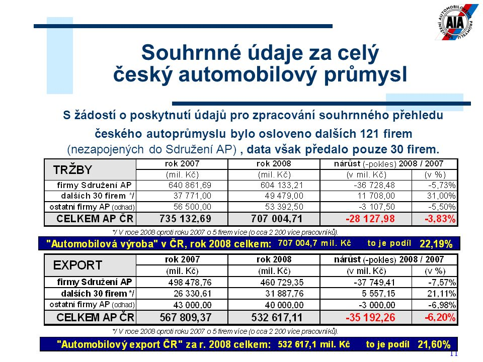 Souhrnné údaje za celý český automobilový průmysl