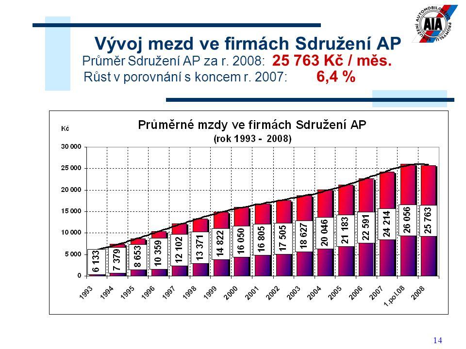 Vývoj mezd ve firmách Sdružení AP Průměr Sdružení AP za r