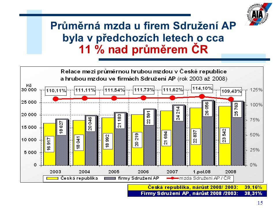 Průměrná mzda u firem Sdružení AP byla v předchozích letech o cca 11 % nad průměrem ČR