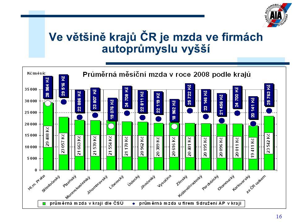 Ve většině krajů ČR je mzda ve firmách autoprůmyslu vyšší