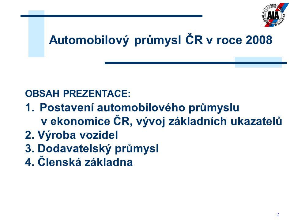 Automobilový průmysl ČR v roce 2008