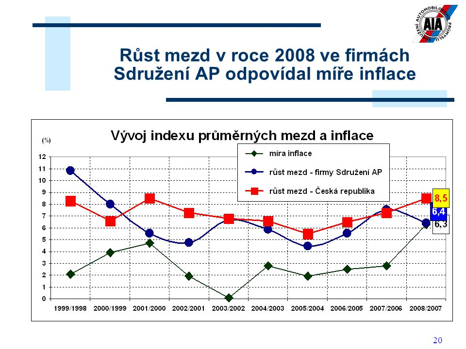 Růst mezd v roce 2008 ve firmách Sdružení AP odpovídal míře inflace
