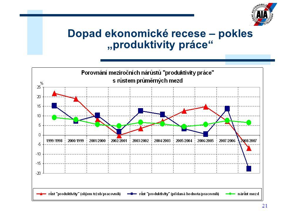 """Dopad ekonomické recese – pokles """"produktivity práce"""