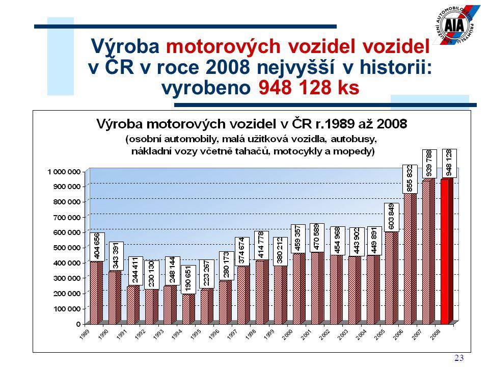 Výroba motorových vozidel vozidel v ČR v roce 2008 nejvyšší v historii: vyrobeno 948 128 ks