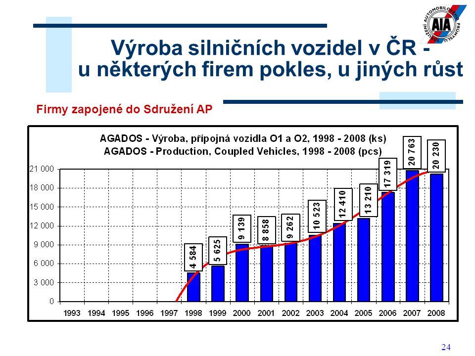 Výroba silničních vozidel v ČR - u některých firem pokles, u jiných růst