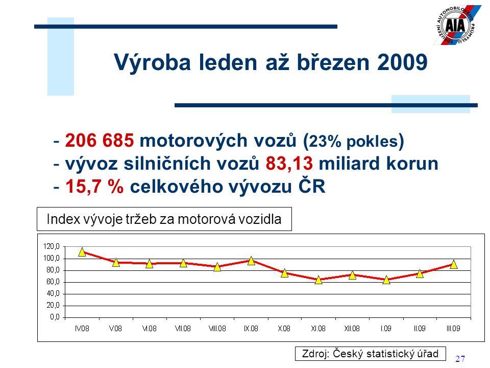 Výroba leden až březen 2009 206 685 motorových vozů (23% pokles)