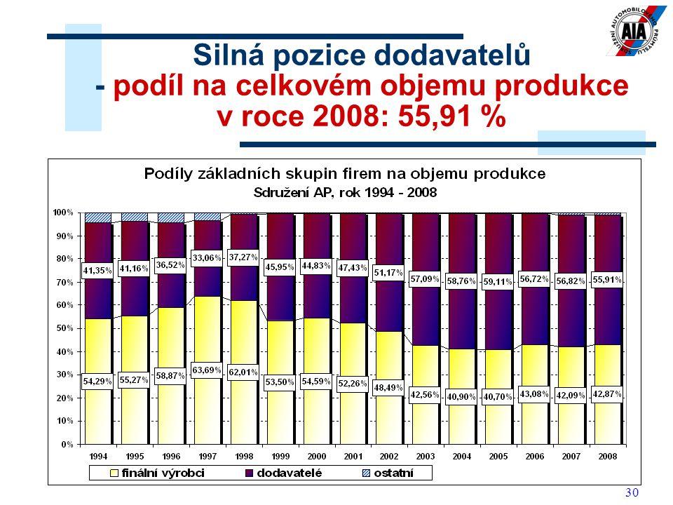 Silná pozice dodavatelů - podíl na celkovém objemu produkce v roce 2008: 55,91 %