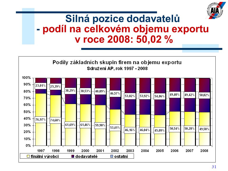 Silná pozice dodavatelů - podíl na celkovém objemu exportu v roce 2008: 50,02 %