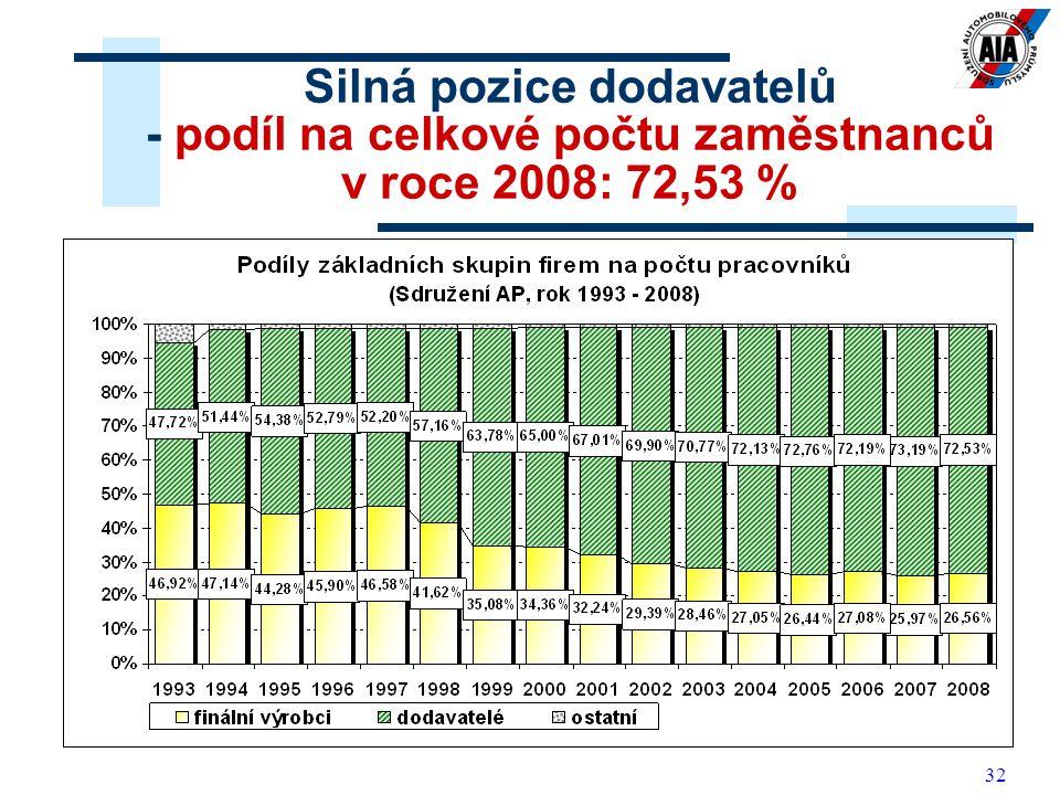 Silná pozice dodavatelů - podíl na celkové počtu zaměstnanců v roce 2008: 72,53 %