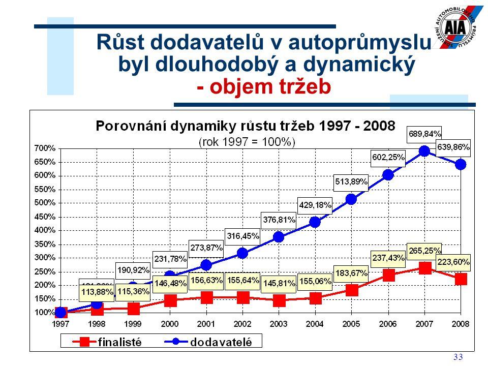 Růst dodavatelů v autoprůmyslu byl dlouhodobý a dynamický - objem tržeb
