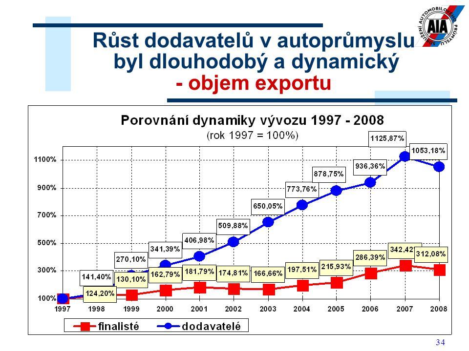 Růst dodavatelů v autoprůmyslu byl dlouhodobý a dynamický - objem exportu