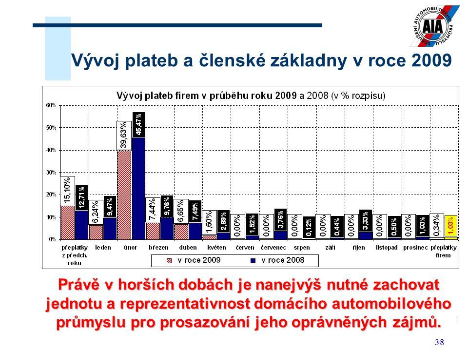 Vývoj plateb a členské základny v roce 2009